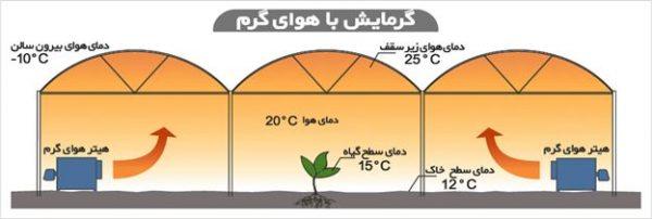 گرمایش گلخانه 3