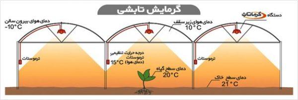 گرمایش گلخانه 4